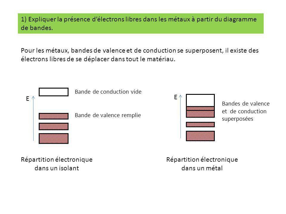 1) Expliquer la présence d'électrons libres dans les métaux à partir du diagramme de bandes. Pour les métaux, bandes de valence et de conduction se su