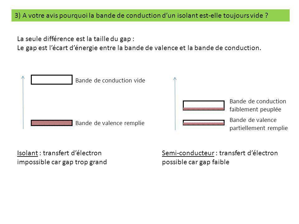 3) A votre avis pourquoi la bande de conduction d'un isolant est-elle toujours vide ? La seule différence est la taille du gap : Le gap est l'écart d'