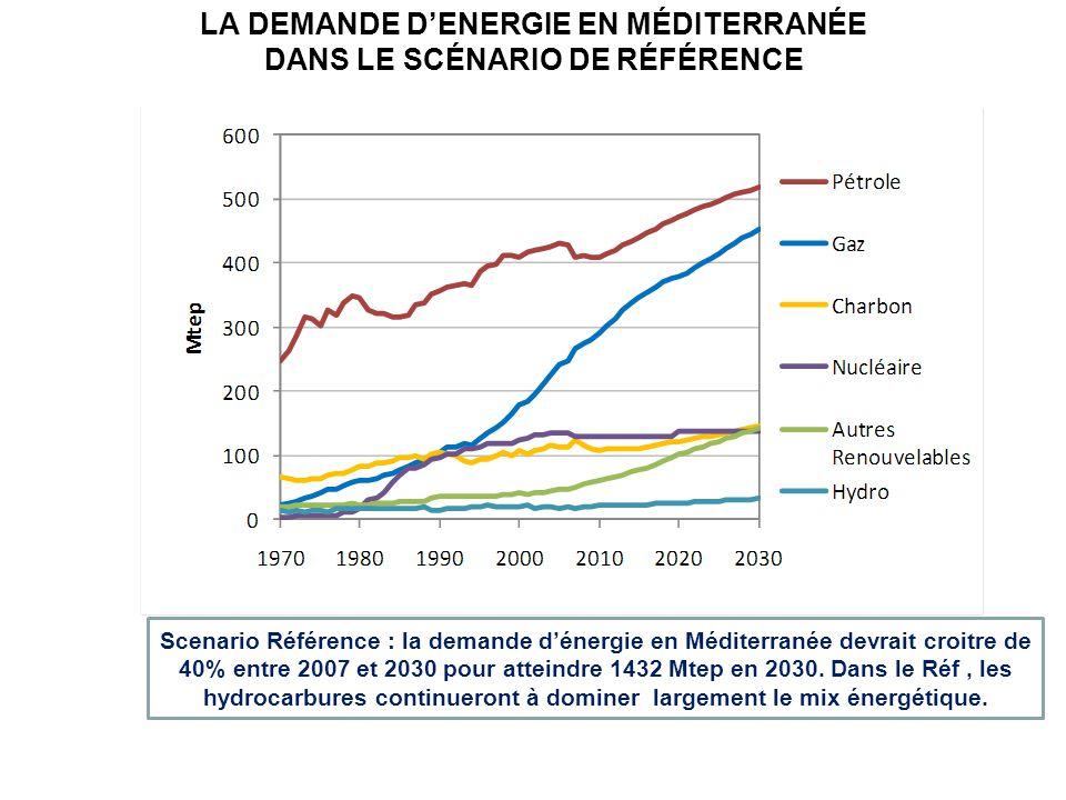 LA DEMANDE D'ENERGIE EN MÉDITERRANÉE DANS LE SCÉNARIO DE RÉFÉRENCE Scenario Référence : la demande d'énergie en Méditerranée devrait croitre de 40% en