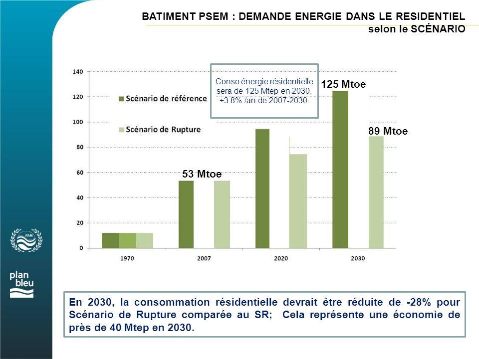 BATIMENT PSEM : DEMANDE ENERGIE DANS LE RESIDENTIEL selon le SCÉNARIO En 2030, la consommation résidentielle devrait être réduite de -28% pour Scénari