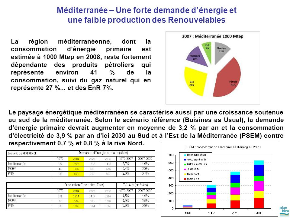 La région méditerranéenne, dont la consommation d'énergie primaire est estimée à 1000 Mtep en 2008, reste fortement dépendante des produits pétroliers