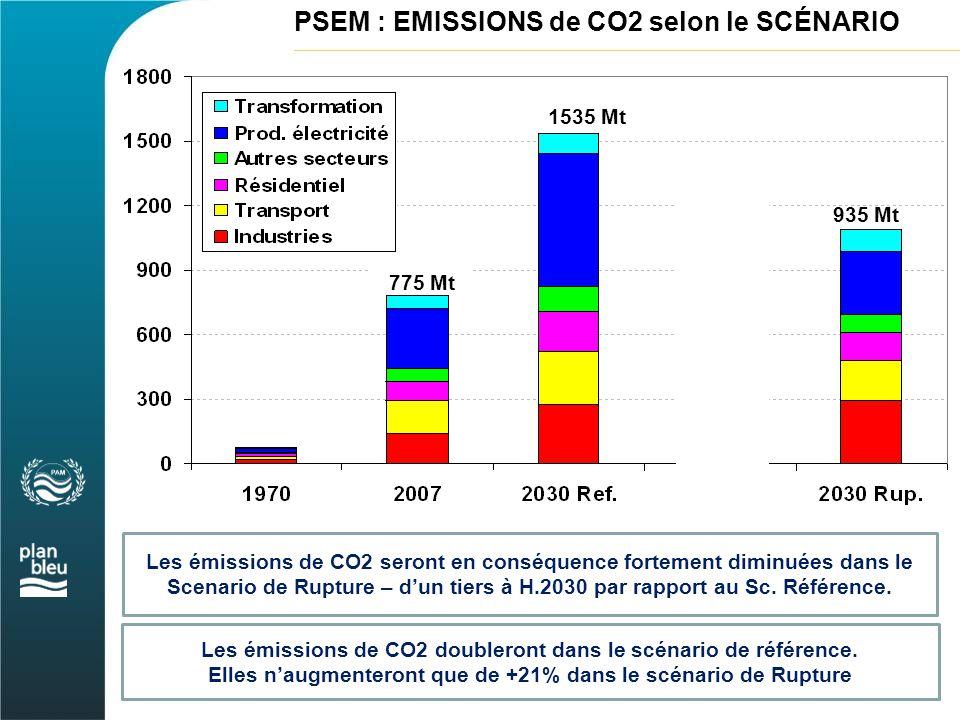 PSEM : EMISSIONS de CO2 selon le SCÉNARIO Les émissions de CO2 seront en conséquence fortement diminuées dans le Scenario de Rupture – d'un tiers à H.