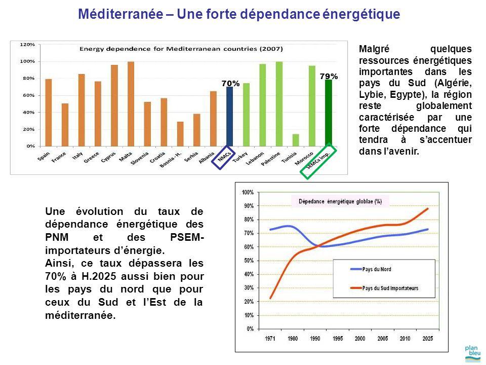 Méditerranée – Une forte dépendance énergétique 70% 79% Une évolution du taux de dépendance énergétique des PNM et des PSEM- importateurs d'énergie. A