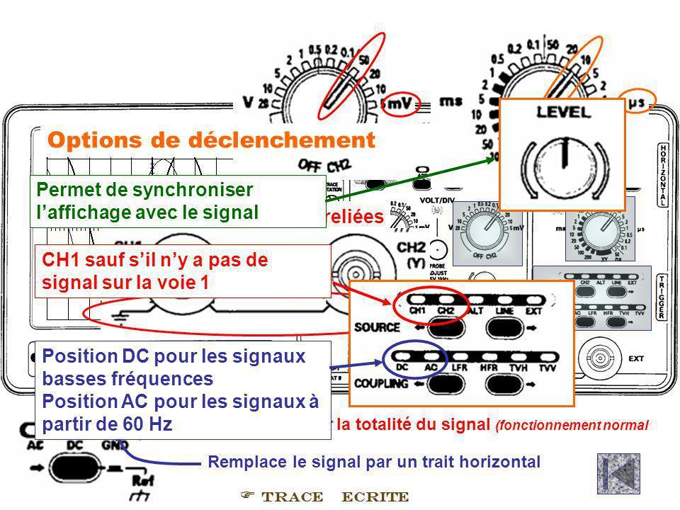 Permet d'obtenir la totalité du signal (fonctionnement normal Remplace le signal par un trait horizontal Les masses sont reliées Options de déclenchement Permet de synchroniser l'affichage avec le signal CH1 sauf s'il n'y a pas de signal sur la voie 1 Position DC pour les signaux basses fréquences Position AC pour les signaux à partir de 60 Hz  Trace ecrite