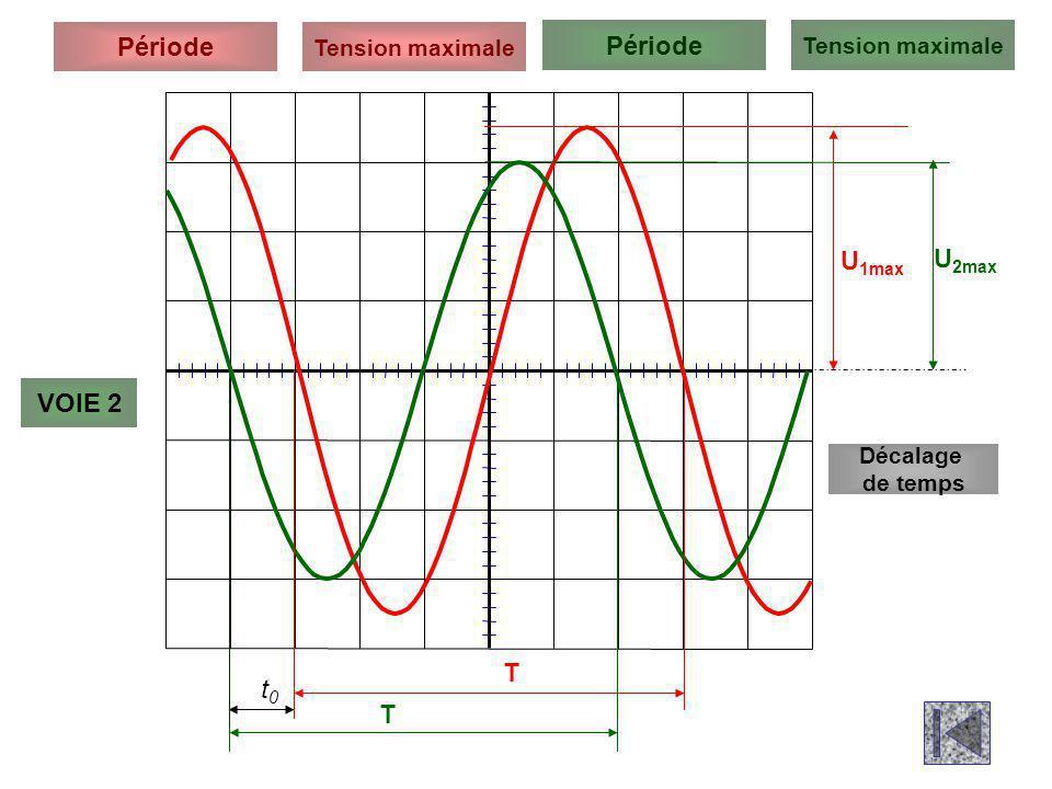 Période Tension maximale Période VOIE 2 U 1max U 2max T T Décalage de temps t0t0