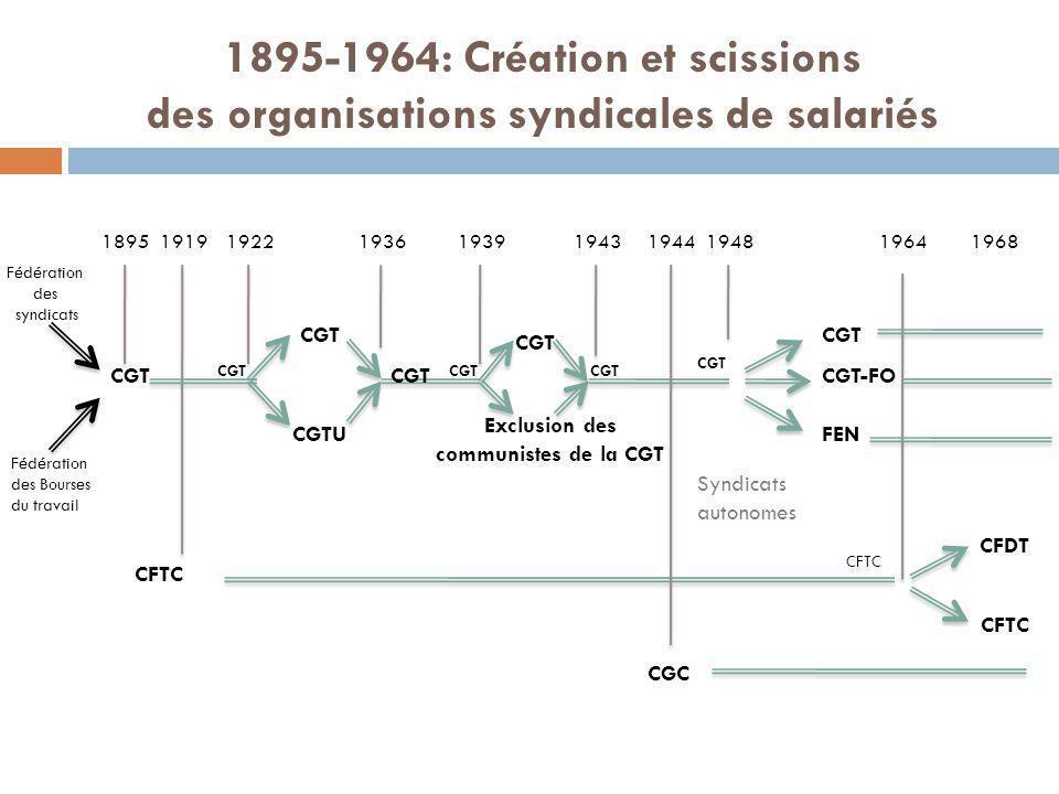 Fédération des syndicats Fédération des Bourses du travail CGT 1895 CFTC 19191922 CGT CGTU CGT 19361939 CGT Exclusion des communistes de la CGT 1943 C