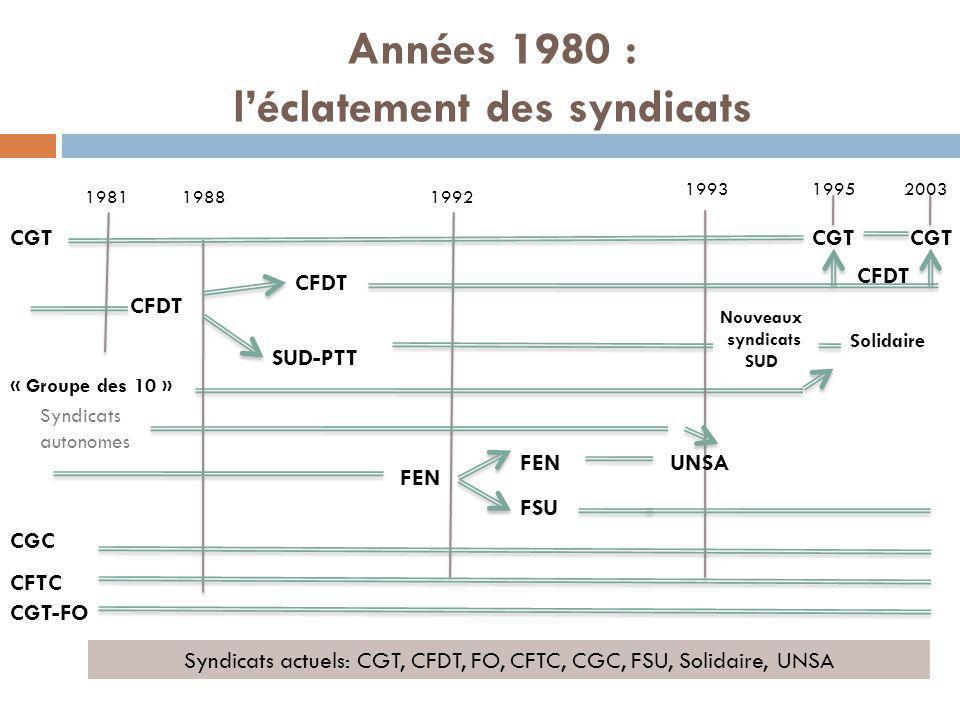 1981 « Groupe des 10 » 19881992 1993 UNSAFEN FSU Nouveaux syndicats SUD SUD-PTT CFDT FEN 1995 CGT CFDT CGT 2003 CGT CGT-FO CFTC CGC Années 1980 : l'éc