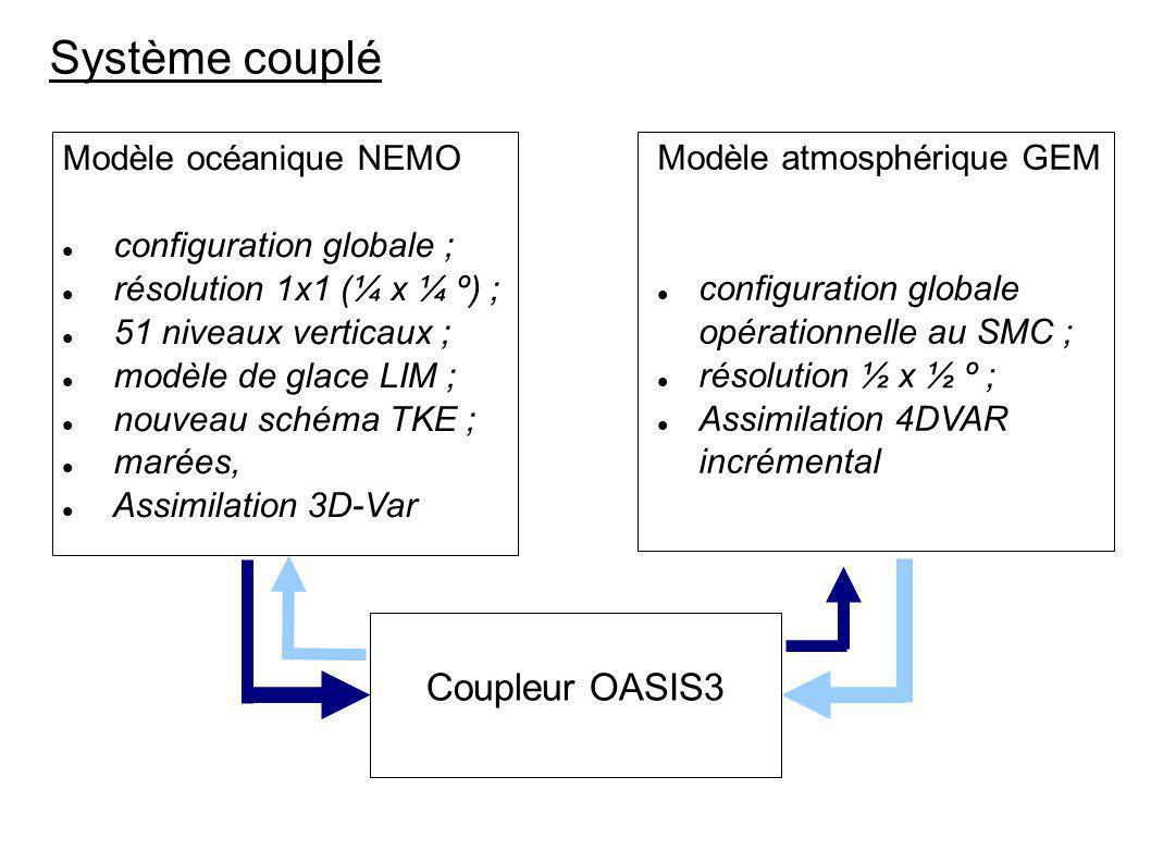 Système couplé Modèle océanique NEMO configuration globale ; résolution 1x1 (¼ x ¼ º) ; 51 niveaux verticaux ; modèle de glace LIM ; nouveau schéma TK