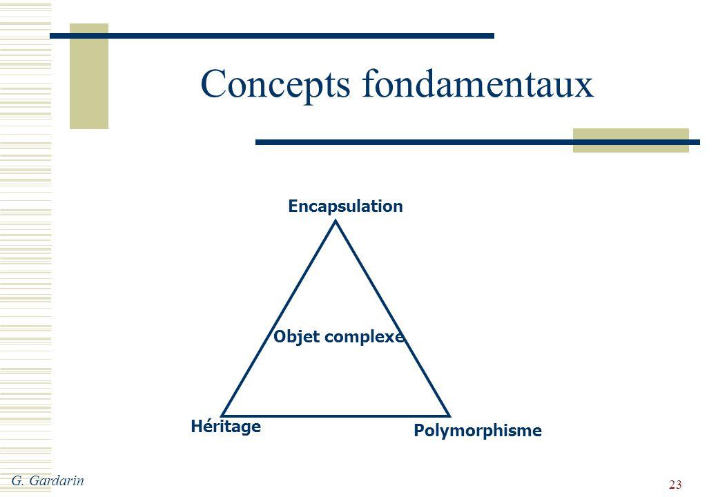 G. Gardarin 23 Concepts fondamentaux Encapsulation Polymorphisme Héritage Objet complexe