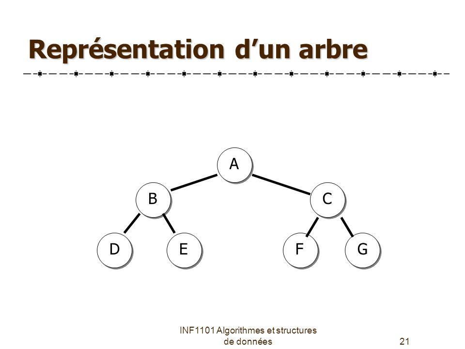 INF1101 Algorithmes et structures de données21 Représentation d'un arbre A C FG B ED