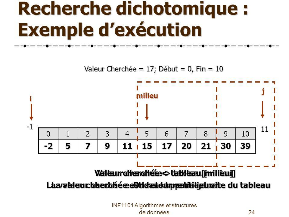 INF1101 Algorithmes et structures de données24 Recherche dichotomique : Exemple d'exécution Valeur Cherchée = 17; Début = 0, Fin = 10 012345678910 -257911151720213039 i j milieu 11 La valeur cherchée est dans la partie gauche du tableau Valeur cherchée = tableau[milieu] Valeur cherchée > tableau[milieu] La valeur cherchée est dans la partie droite du tableau Valeur cherchée < tableau[milieu] On retourne milieu
