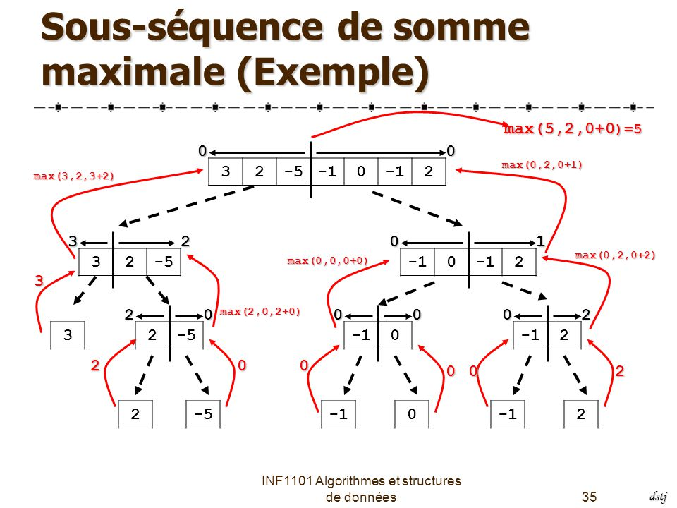 INF1101 Algorithmes et structures de données35 Sous-séquence de somme maximale (Exemple) 32-50 2 32-50 2 32-50 2 2-50 22 3 20000 012 000 0 max(2,0,2+0) 2 max(3,2,3+2) 3 0 0 max(0,0,0+0) 02 max(0,2,0+2) max(0,2,0+1) max(5,2,0+0 )=5 dstj