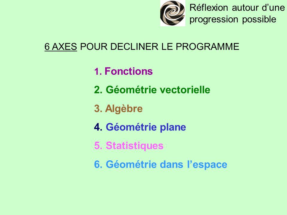 Réflexion autour d'une progression possible 6 AXES POUR DECLINER LE PROGRAMME 1. Fonctions 2. Géométrie vectorielle 3. Algèbre 4. Géométrie plane 5. S