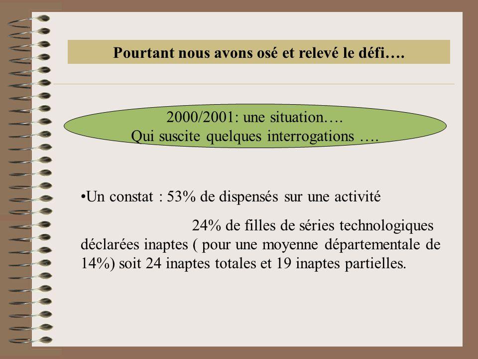 Pourtant nous avons osé et relevé le défi…. 2000/2001: une situation….