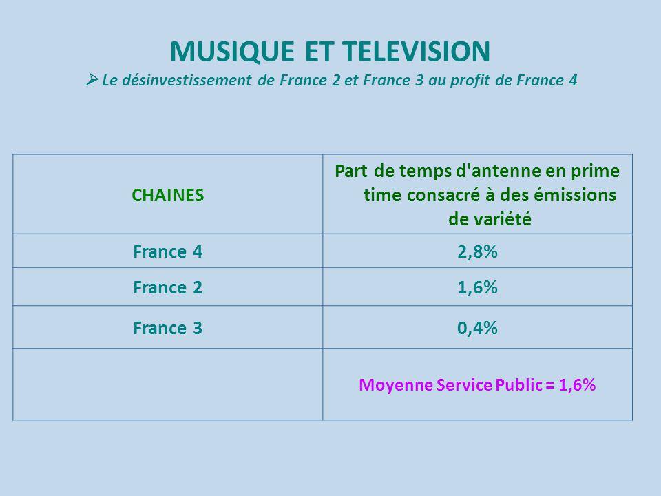 MUSIQUE ET TELEVISION  Le désinvestissement de France 2 et France 3 au profit de France 4 CHAINES Part de temps d antenne en prime time consacré à des émissions de variété France 42,8% France 21,6% France 30,4% Moyenne Service Public = 1,6%