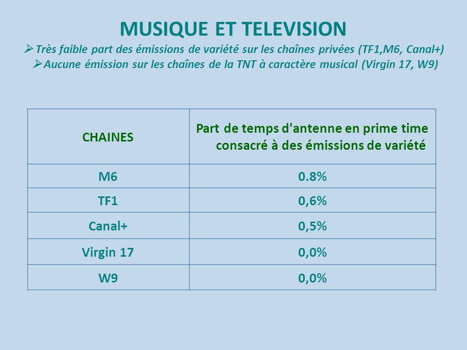 MUSIQUE ET TELEVISION  Très faible part des émissions de variété sur les chaînes privées (TF1,M6, Canal+)  Aucune émission sur les chaînes de la TNT