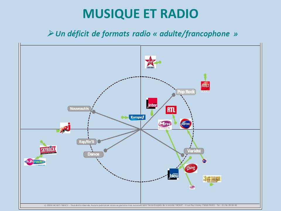 MUSIQUE ET RADIO  La baisse de la part de la musique à l'antenne 20022009Évolution Part de la musique en radio 63.6%59.1%-4.5 points Contacts musicaux dans l'année (nombre de titres diffusés x nombre d'auditeurs) 289 milliards 252 milliards -37 milliards 37 milliards de contacts = 37 000 diffusions et 2 000 heures de musique écoutées par 1 million de personnes