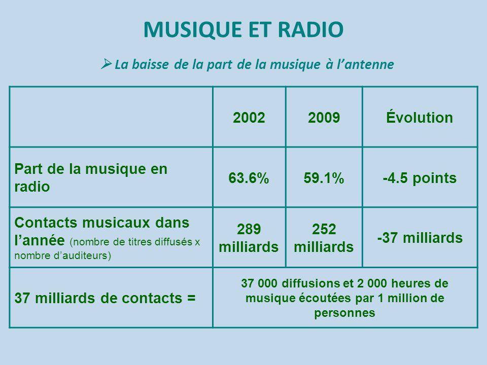 MUSIQUE ET RADIO  La baisse de la part de la musique à l'antenne 20022009Évolution Part de la musique en radio 63.6%59.1%-4.5 points Contacts musicau