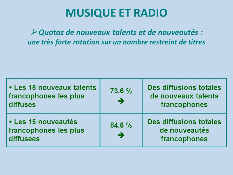 MUSIQUE ET RADIO  Quotas de nouveaux talents et de nouveautés : une très forte rotation sur un nombre restreint de titres  Les 15 nouveaux talents f