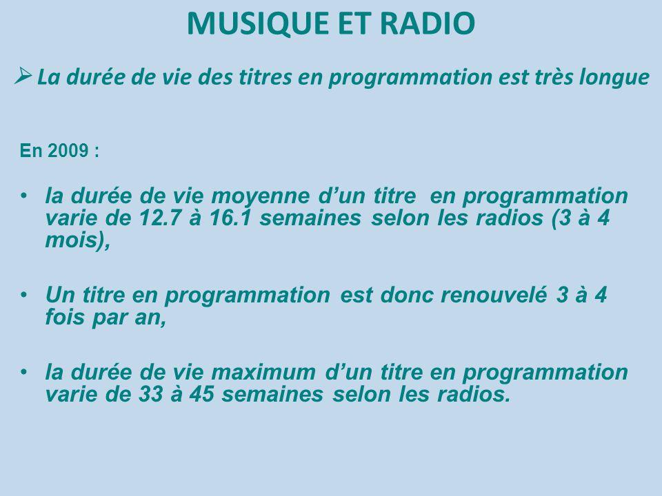 MUSIQUE ET RADIO  La durée de vie des titres en programmation est très longue En 2009 : la durée de vie moyenne d'un titre en programmation varie de 12.7 à 16.1 semaines selon les radios (3 à 4 mois), Un titre en programmation est donc renouvelé 3 à 4 fois par an, la durée de vie maximum d'un titre en programmation varie de 33 à 45 semaines selon les radios.