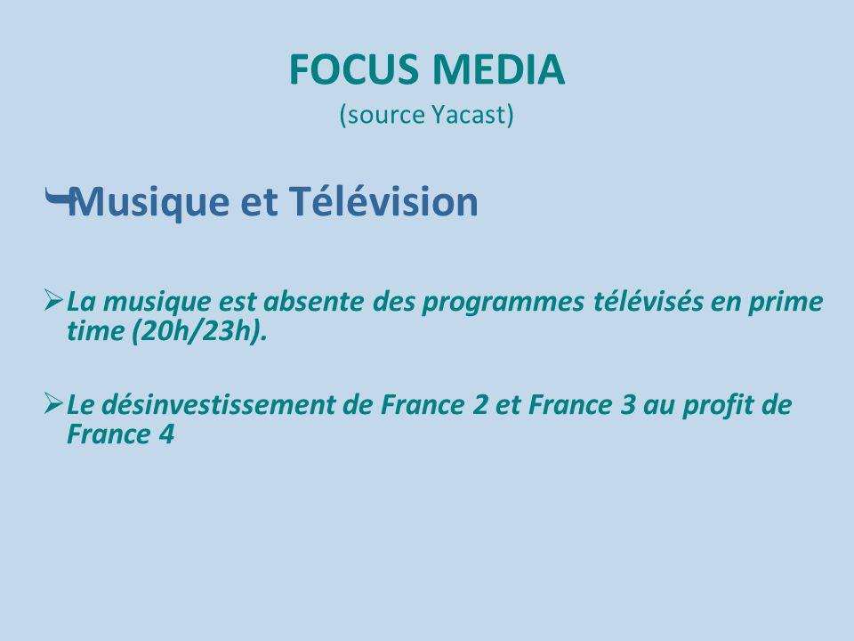 FOCUS MEDIA (source Yacast)  Musique et Télévision  La musique est absente des programmes télévisés en prime time (20h/23h).  Le désinvestissement