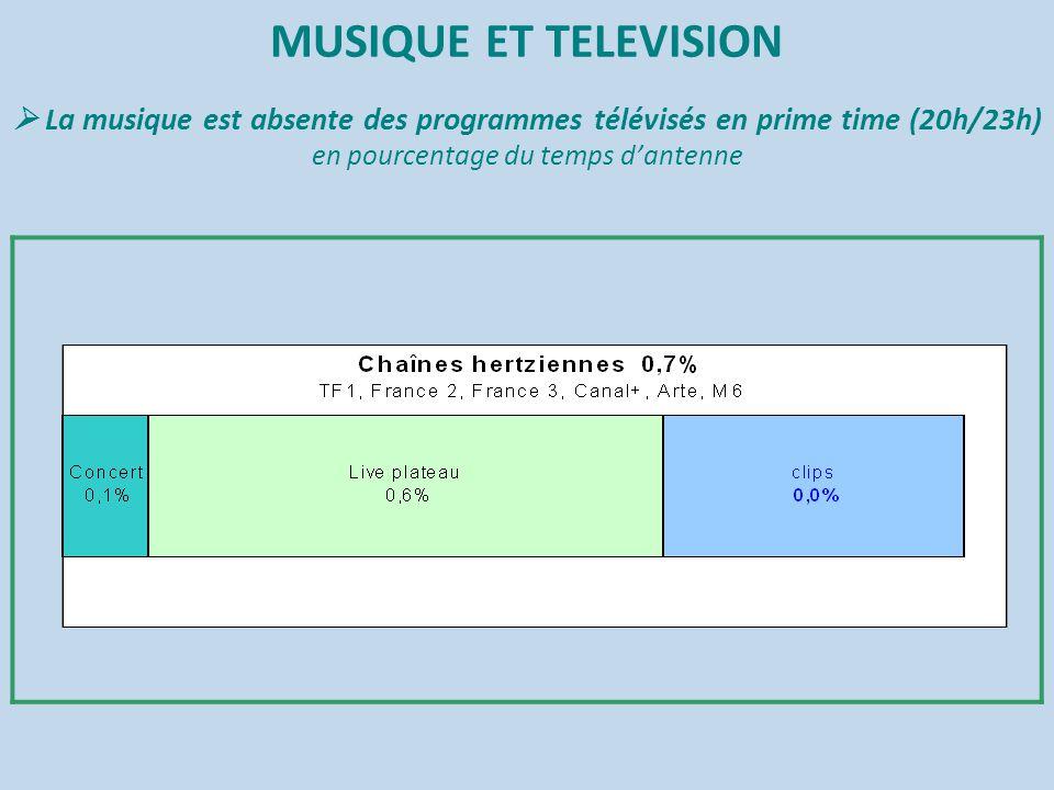MUSIQUE ET TELEVISION  La musique est absente des programmes télévisés en prime time (20h/23h) en pourcentage du temps d'antenne
