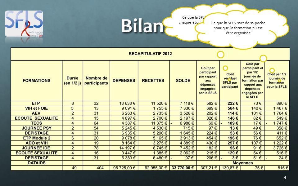 4 Bilan 2012 Ce que la SFLS finance pour chaque étudiant participant à la formation Ce que la SFLS sort de sa poche pour que la formation puisse être organisée