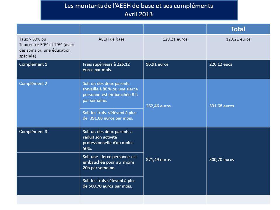 Total Taux > 80% ou Taux entre 50% et 79% (avec des soins ou une éducation spéciale) AEEH de base129.21 euros129,21 euros Complément 1Frais supérieurs à 226,12 euros par mois.