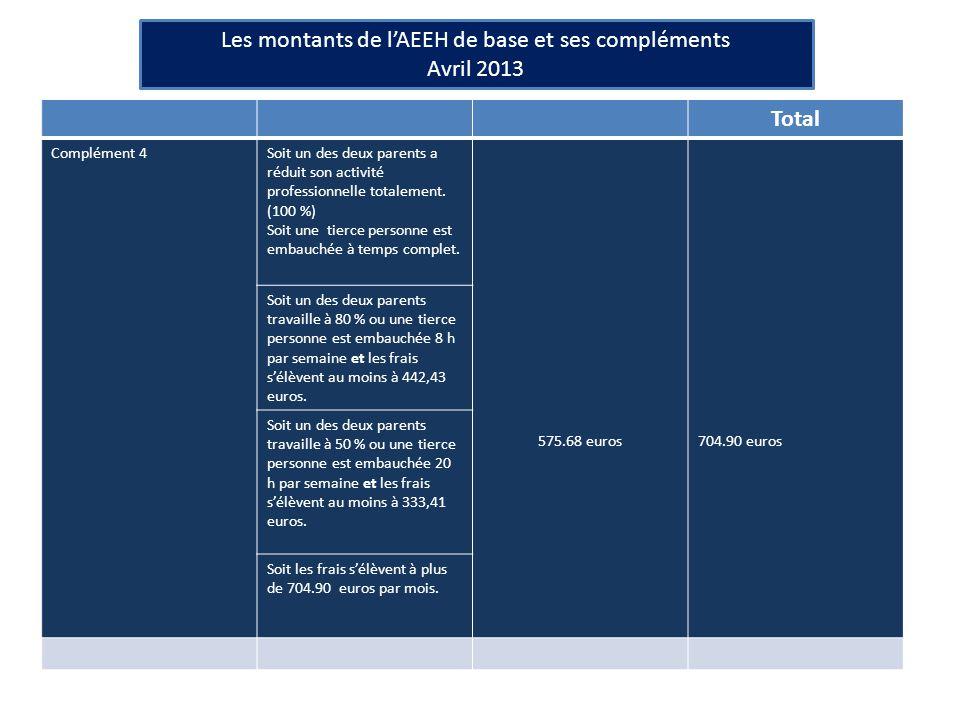 Les montants de l'AEEH de base et ses compléments Avril 2013 Total Complément 4Soit un des deux parents a réduit son activité professionnelle totalement.