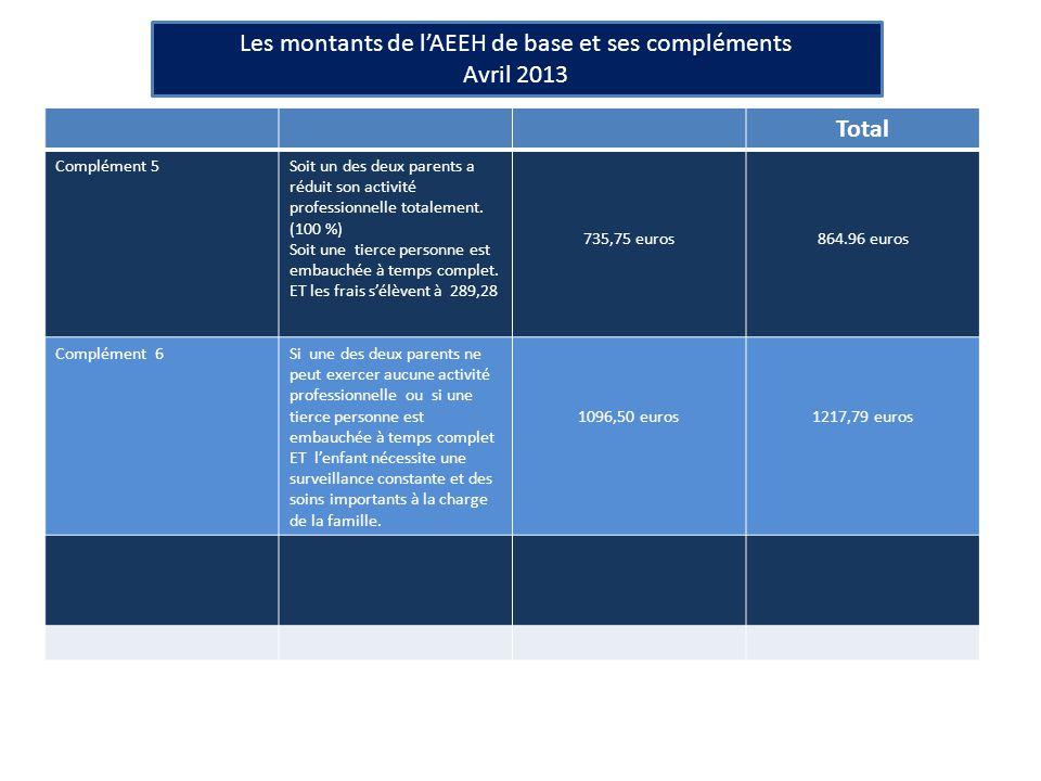Les montants de l'AEEH de base et ses compléments Avril 2013 Total Complément 5Soit un des deux parents a réduit son activité professionnelle totalement.