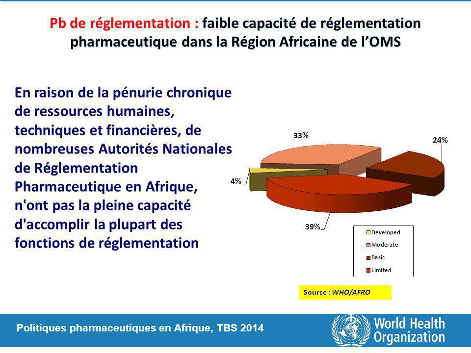 Politiques pharmaceutiques en Afrique, TBS 2014 Pb de réglementation : faible capacité de réglementation pharmaceutique dans la Région Africaine de l'OMS Source : WHO/AFRO En raison de la pénurie chronique de ressources humaines, techniques et financières, de nombreuses Autorités Nationales de Réglementation Pharmaceutique en Afrique, n ont pas la pleine capacité d accomplir la plupart des fonctions de réglementation