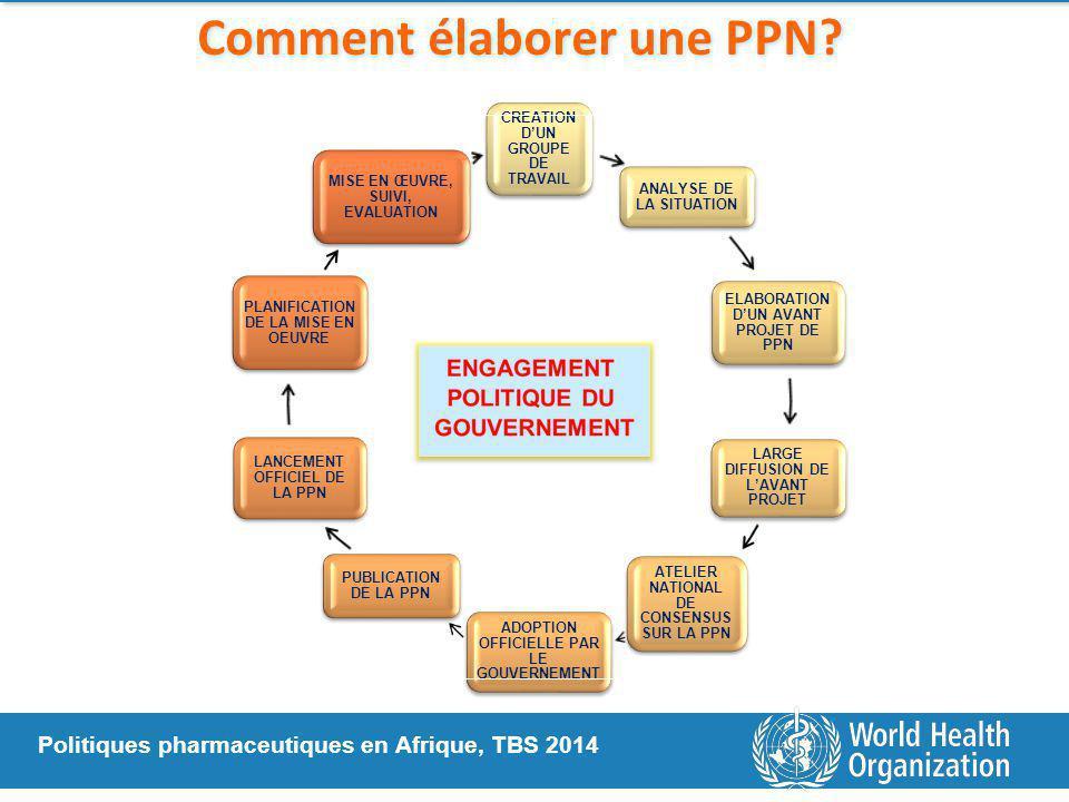 Politiques pharmaceutiques en Afrique, TBS 2014 Comment élaborer une PPN.