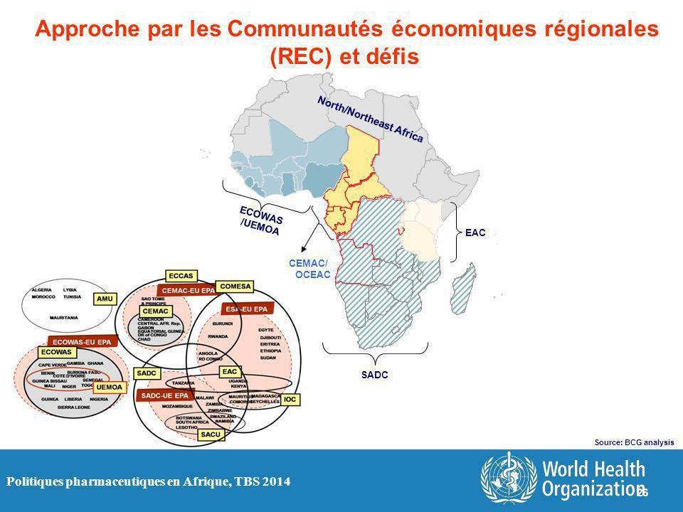 Politiques pharmaceutiques en Afrique, TBS 2014 Approche par les Communautés économiques régionales (REC) et défis Source: BCG analysis ECOWAS /UEMOA SADC EAC CEMAC/ OCEAC 26 North/Northeast Africa