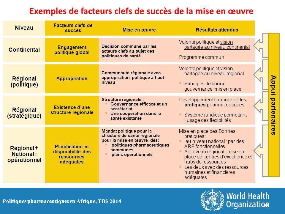 Politiques pharmaceutiques en Afrique, TBS 2014 Niveau Facteurs clefs de succès Mise en œuvreRésultats attendus Continental Engagement politique globa