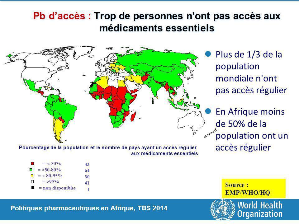Politiques pharmaceutiques en Afrique, TBS 2014 Pb d'accès : Trop de personnes n ont pas accès aux médicaments essentiels Pourcentage de la population et le nombre de pays ayant un accès régulier aux médicaments essentiels = < 50% = <50-80% = < 80-95% = >95% = non disponibles Plus de 1/3 de la population mondiale n ont pas accès régulier En Afrique moins de 50% de la population ont un accès régulier 43 64 30 41 1 Source : EMP/WHO/HQ