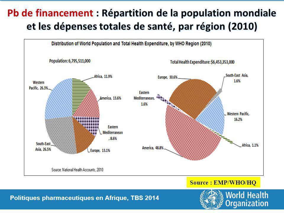 Politiques pharmaceutiques en Afrique, TBS 2014 Pb de financement : Répartition de la population mondiale et les dépenses totales de santé, par région (2010) Source : EMP/WHO/HQ