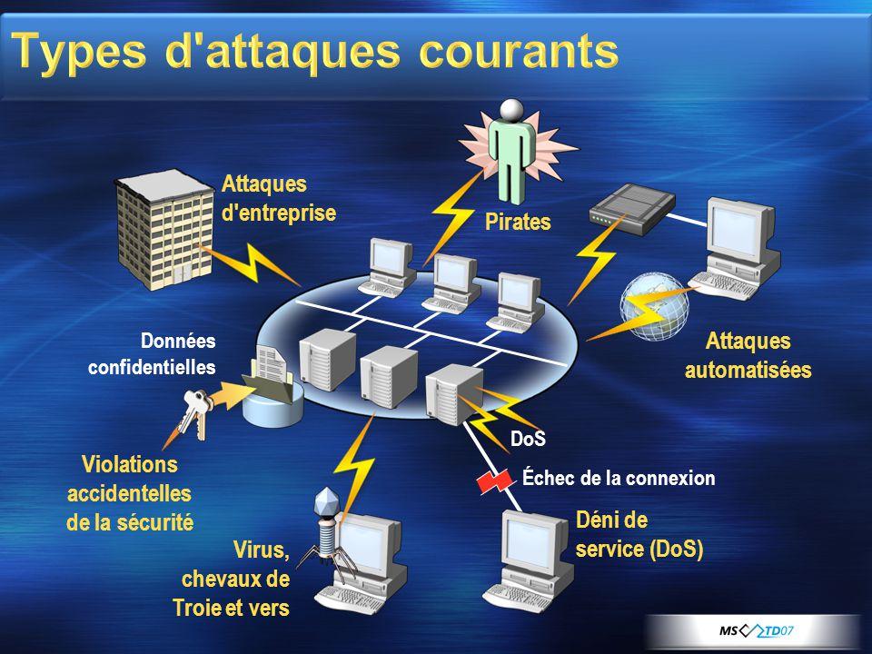 Échec de la connexion Attaques d'entreprise Données confidentielles Violations accidentelles de la sécurité Attaques automatisées Pirates Virus, cheva