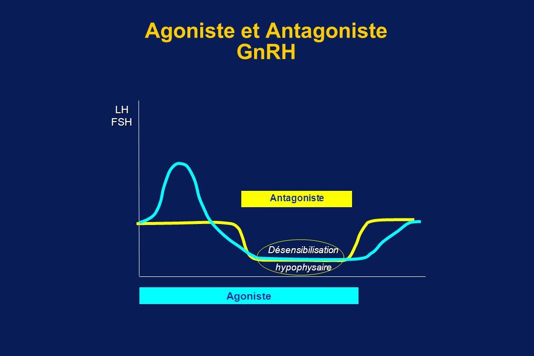 Induction et stimulation de l'ovulation Concepts thérapeutiques Degrés d'induction Gonadotrophines Analogues de la GnRH