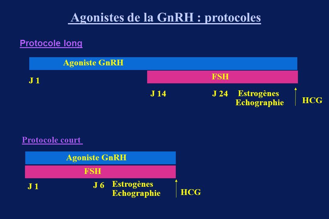 Antagonistes de la GnRH ● Cetrorelix - Cetrotide ® ● Ganirelix - Orgalutran ®