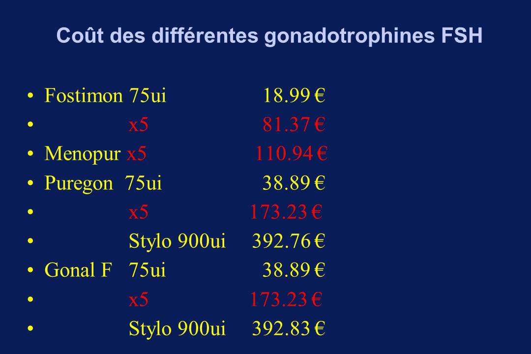 Coût des différentes gonadotrophines FSH Fostimon 75ui 18.99 € x5 81.37 € Menopur x5 110.94 € Puregon 75ui 38.89 € x5 173.23 € Stylo 900ui 392.76 € Gonal F 75ui 38.89 € x5 173.23 € Stylo 900ui 392.83 €