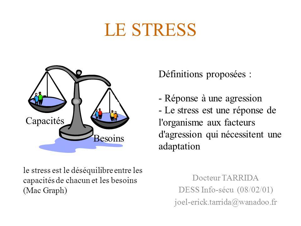 LE STRESS Docteur TARRIDA DESS Info-sécu (08/02/01) joel-erick.tarrida@wanadoo.fr le stress est le déséquilibre entre les capacités de chacun et les besoins (Mac Graph) Capacités Besoins Définitions proposées : - Réponse à une agression - Le stress est une réponse de l organisme aux facteurs d agression qui nécessitent une adaptation