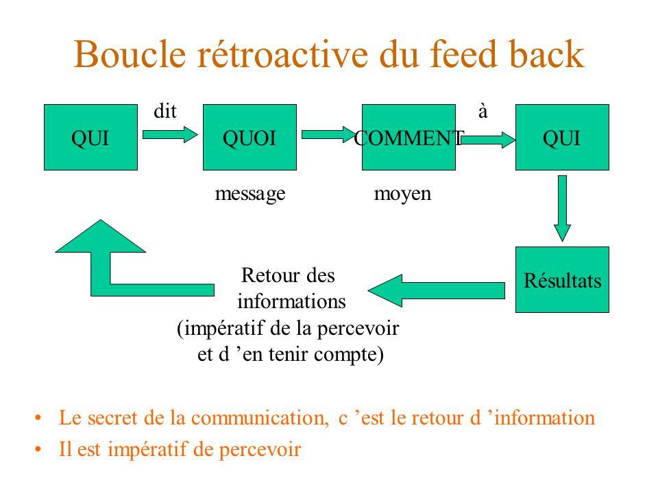 Boucle rétroactive du feed back Le secret de la communication, c 'est le retour d 'information Il est impératif de percevoir QUIQUOICOMMENTQUI Résultats dit messagemoyen à Retour des informations (impératif de la percevoir et d 'en tenir compte)