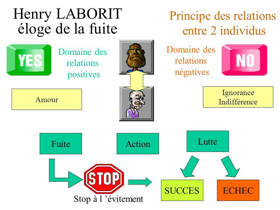 Henry LABORIT éloge de la fuite Lutte FuiteAction Ignorance Indifférence Amour ECHECSUCCES Stop à l 'évitement Principe des relations entre 2 individus Domaine des relations positives Domaine des relations négatives