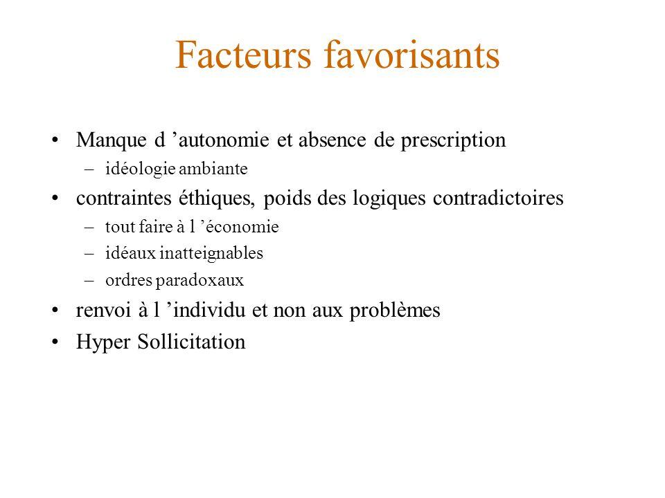 Facteurs favorisants Manque d 'autonomie et absence de prescription –idéologie ambiante contraintes éthiques, poids des logiques contradictoires –tout