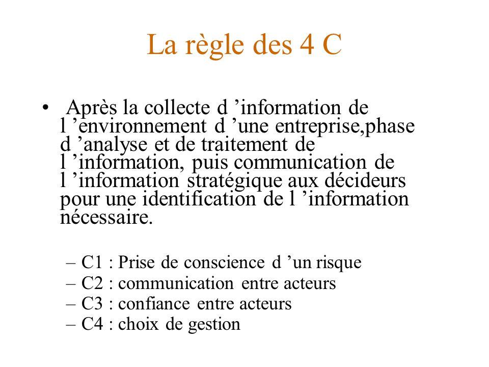 La règle des 4 C Après la collecte d 'information de l 'environnement d 'une entreprise,phase d 'analyse et de traitement de l 'information, puis communication de l 'information stratégique aux décideurs pour une identification de l 'information nécessaire.