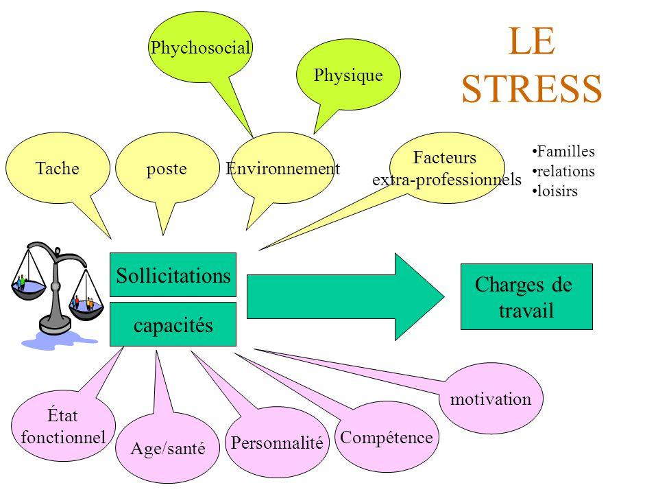 LE STRESS Sollicitations capacités posteTacheEnvironnement Physique Phychosocial Facteurs extra-professionnels Charges de travail Familles relations l