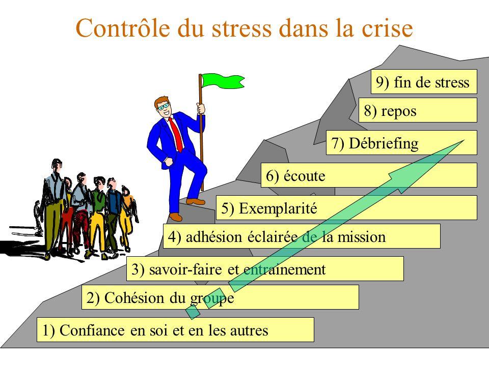 Contrôle du stress dans la crise 1) Confiance en soi et en les autres 2) Cohésion du groupe 3) savoir-faire et entrainement 4) adhésion éclairée de la mission 5) Exemplarité 6) écoute 7) Débriefing 8) repos 9) fin de stress