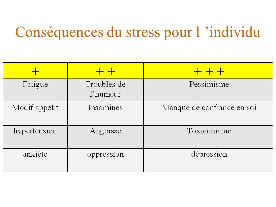 Conséquences du stress pour l 'individu
