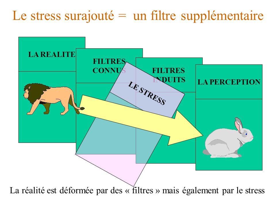 Le stress surajouté = un filtre supplémentaire LA REALITE FILTRES CONNUS FILTRES INDUITS LA PERCEPTION LE STRESS La réalité est déformée par des « filtres » mais également par le stress