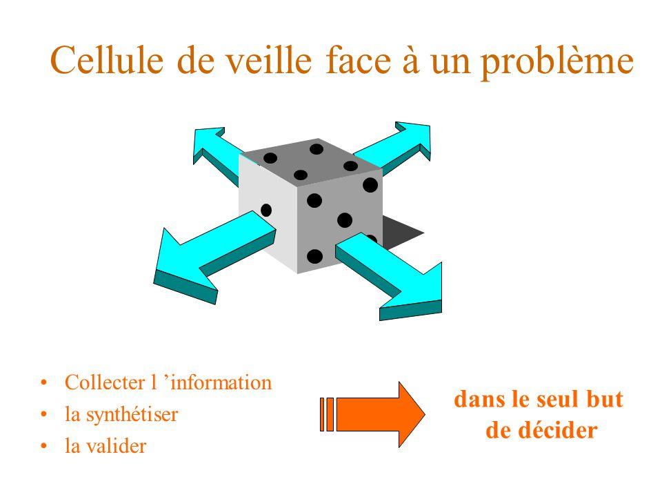 Cellule de veille face à un problème Collecter l 'information la synthétiser la valider dans le seul but de décider